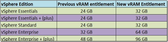 New vRAM Entitlement Guide