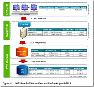 IOPS Flow for vmware view and MCS